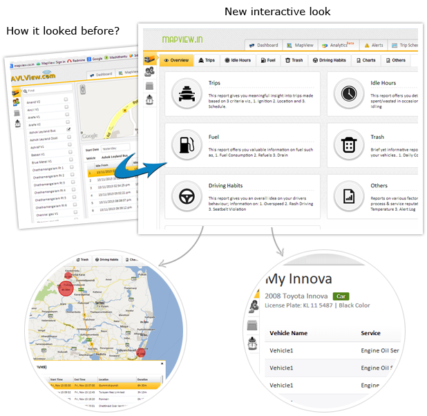 Business intelligence reports in gps tracking