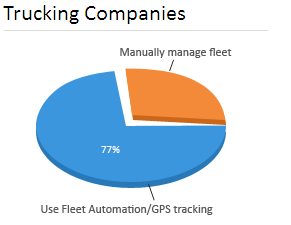 Fleet Automation to transform GPS tracking to valuable insights