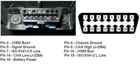 OBD II GPS tracker